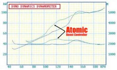 Atomic Boost Control Dyno Graph